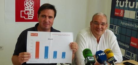 Henric muestra un gráfico con las diferencias de inversion de diferentes gobeirnos
