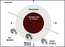 eclipseluna2016
